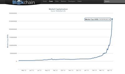 giá cao điểm nhất của Bitcoin