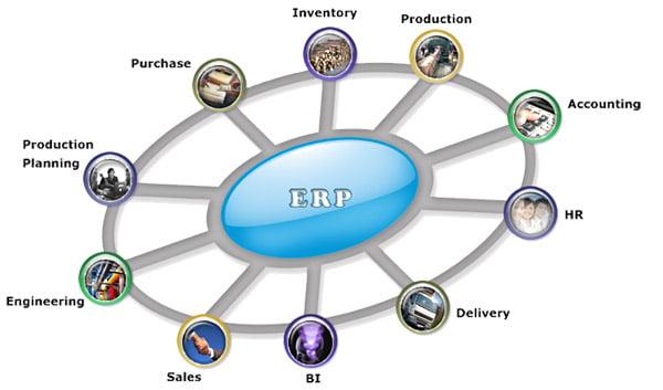 ERP là cái quái gì và triển khai có dễ không?
