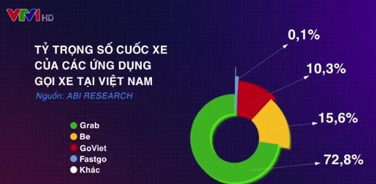 tỷ trọng số cuốc xe của các ứng dụng gọi xe Việt Nam